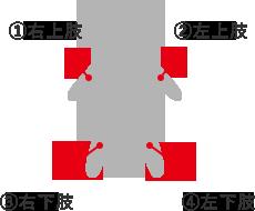 変形徒手矯正の施術対象部位